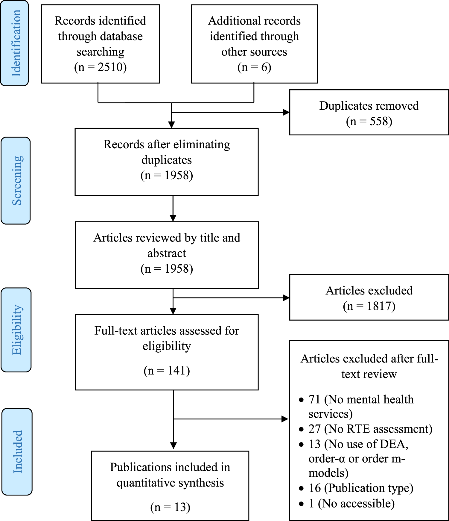 Relative Technical Efficiency Assessment of Mental Health