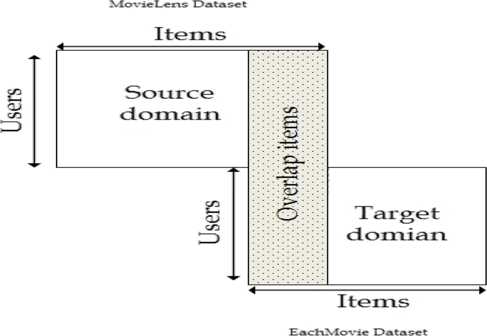 User profile as a bridge in cross-domain recommender systems for