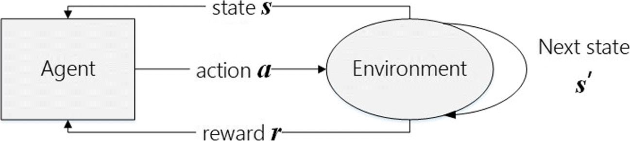 Asynchronous reinforcement learning algorithms for solving