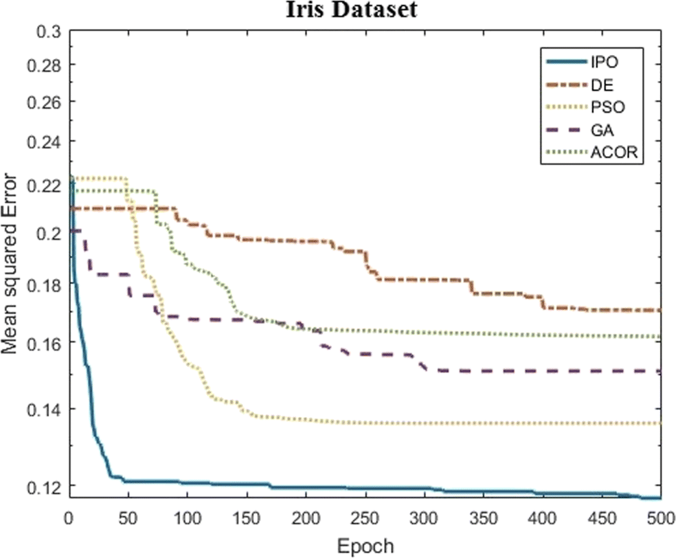 Variable Length IPO and its application in concurrent design