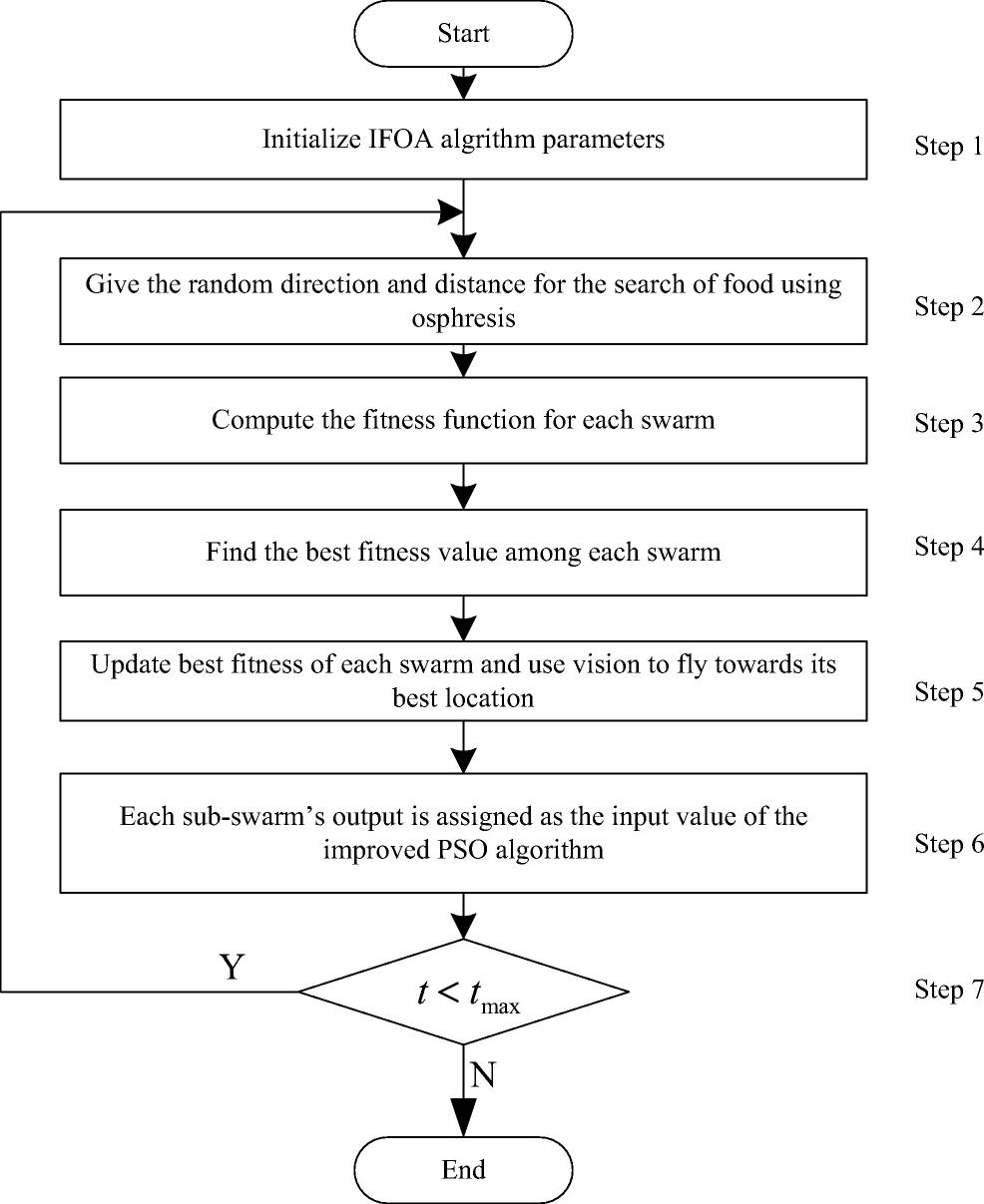 A novel hybrid algorithm based on PSO and FOA for target