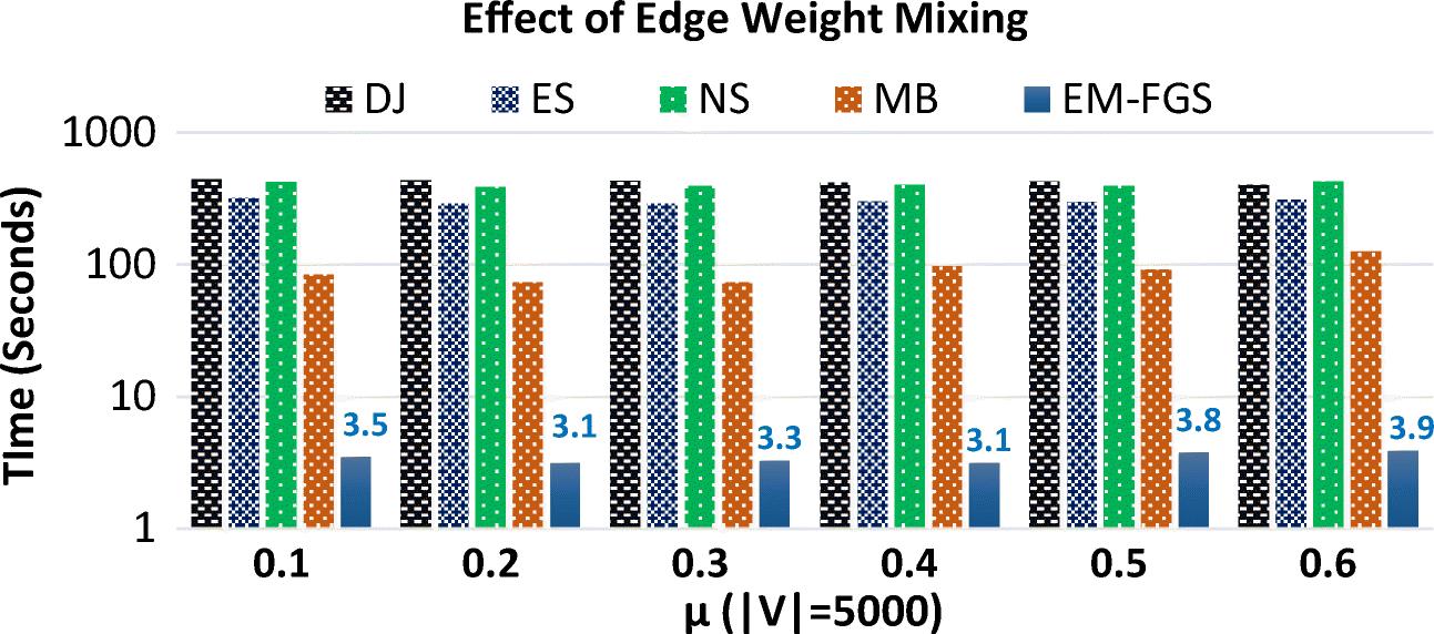 EM-FGS: Graph sparsification via faster semi-metric edges pruning
