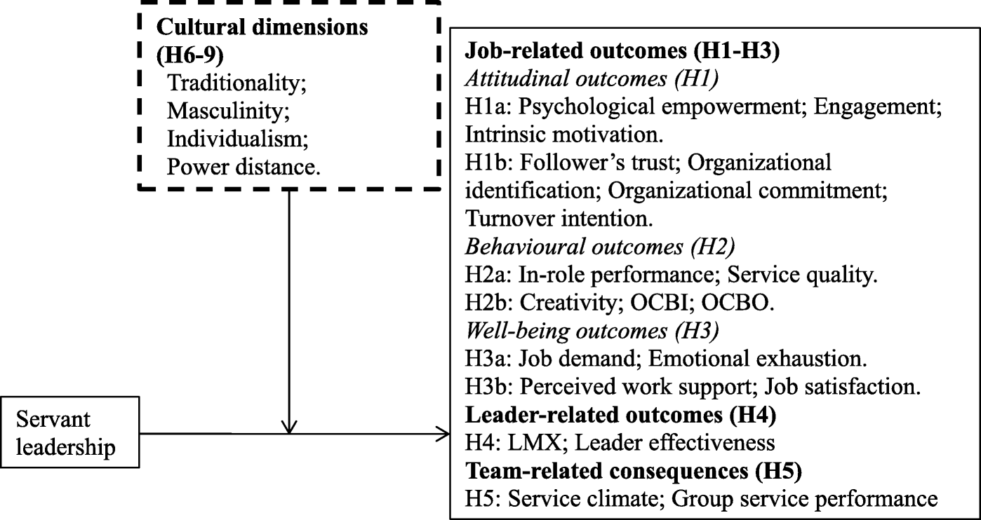 A meta-analytic review of the consequences of servant leadership