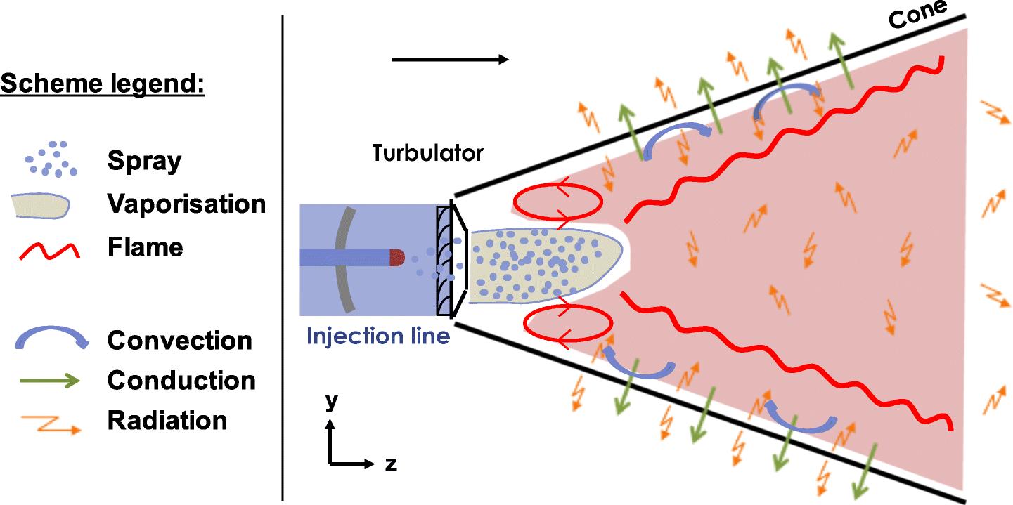 Modeling of Conjugate Heat Transfer in a Kerosene/Air Spray ... on
