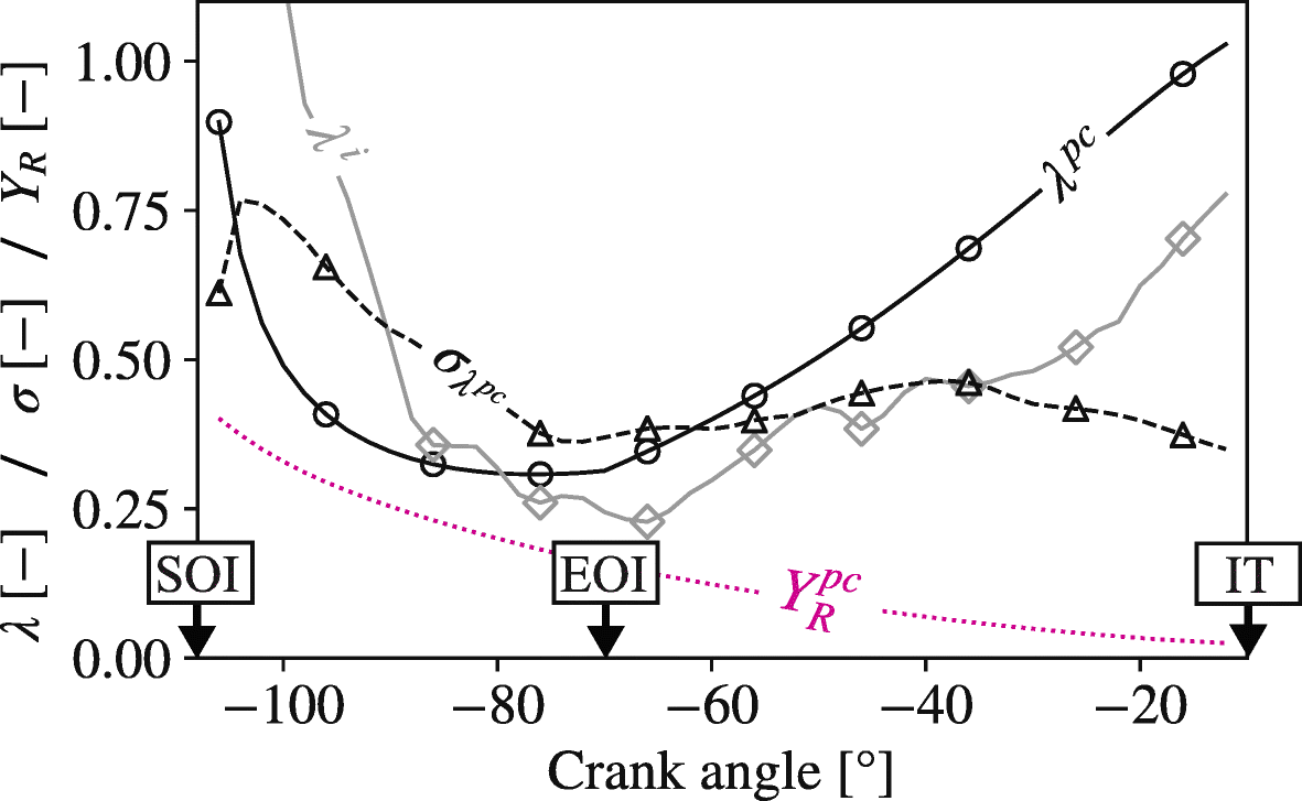 Large Eddy Simulation of Pre-Chamber Ignition in an Internal