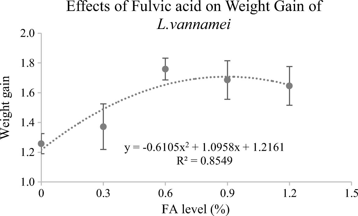Effect of lignite fulvic acid on growth, antioxidant ability