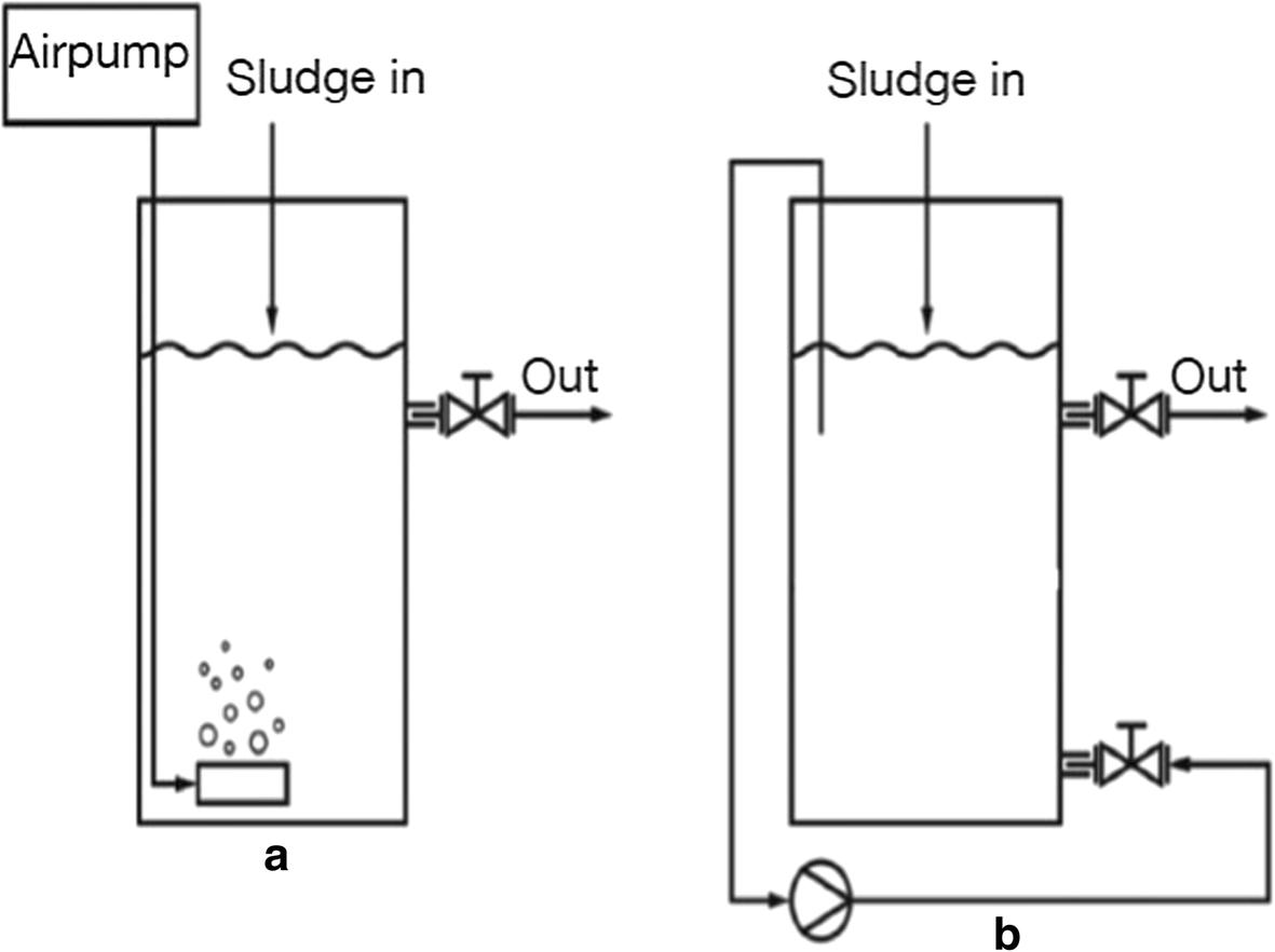 Waste management in recirculating aquaculture system through