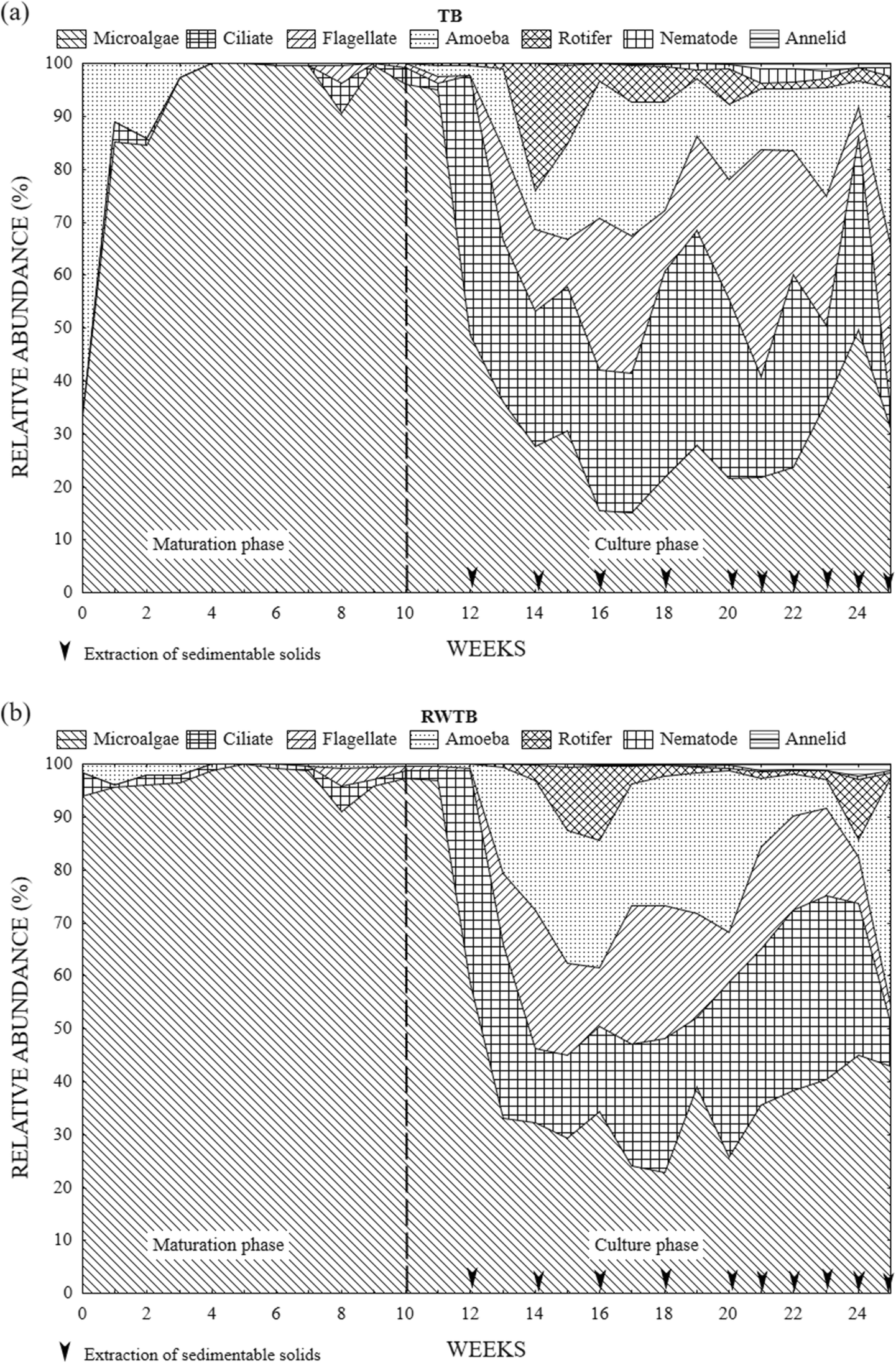 Microeukaryote community and the nutritional composition of