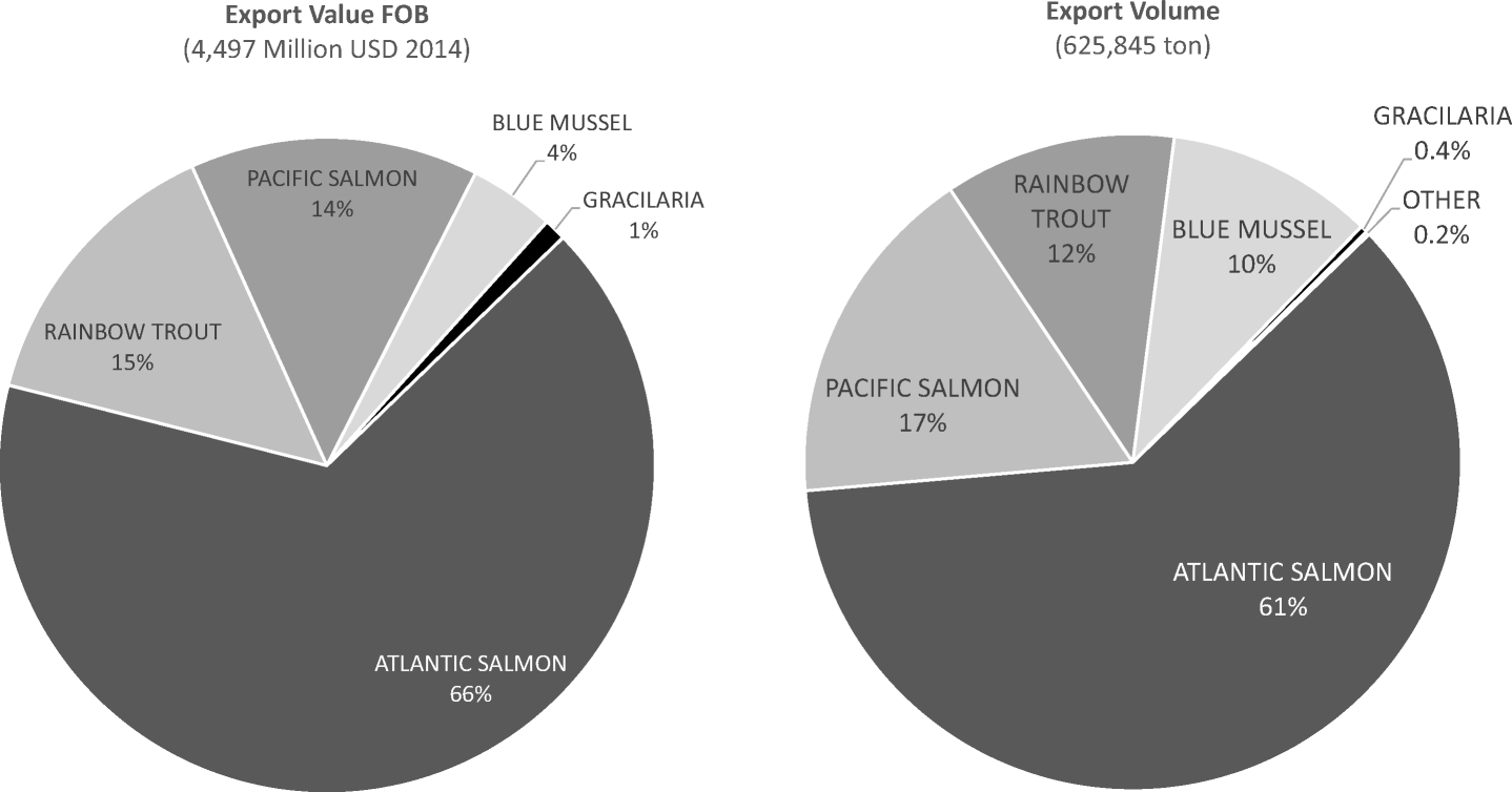 The impact of trade and markets on Chilean Atlantic salmon