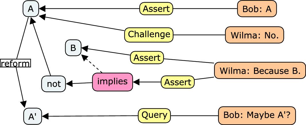 Argumentation Theory for Mathematical Argument   SpringerLink