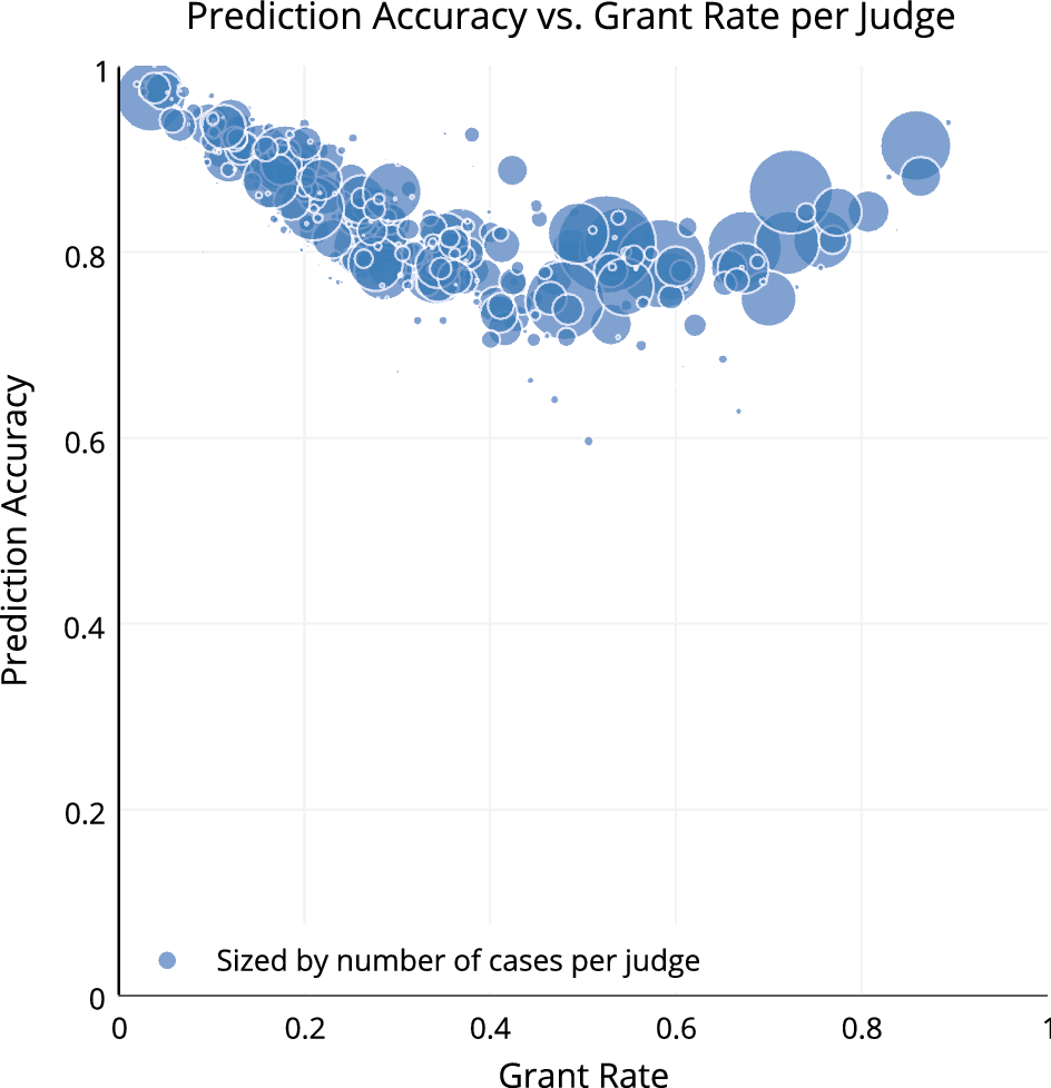 Judicial analytics and the great transformation of American
