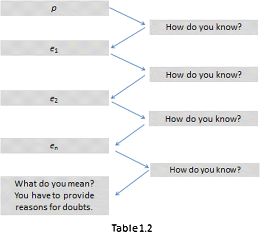Proof beyond a context-relevant doubt  A structural analysis