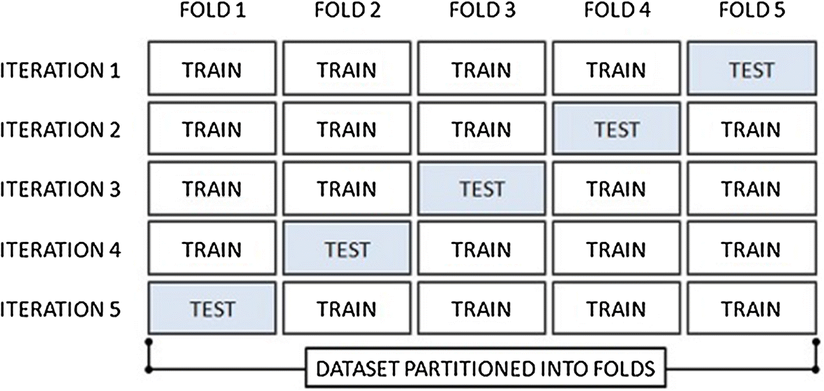 Using machine learning to predict decisions of the European Court of