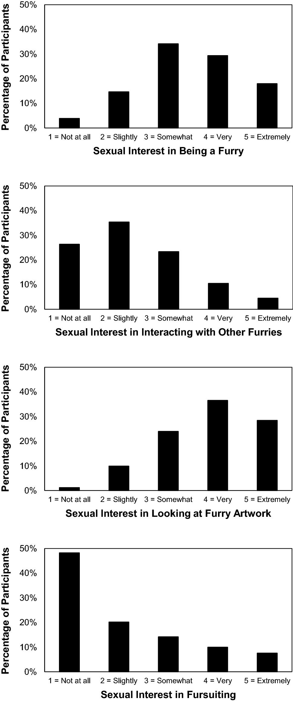 "The ""Furry"" Phenomenon: Characterizing Sexual Orientation"