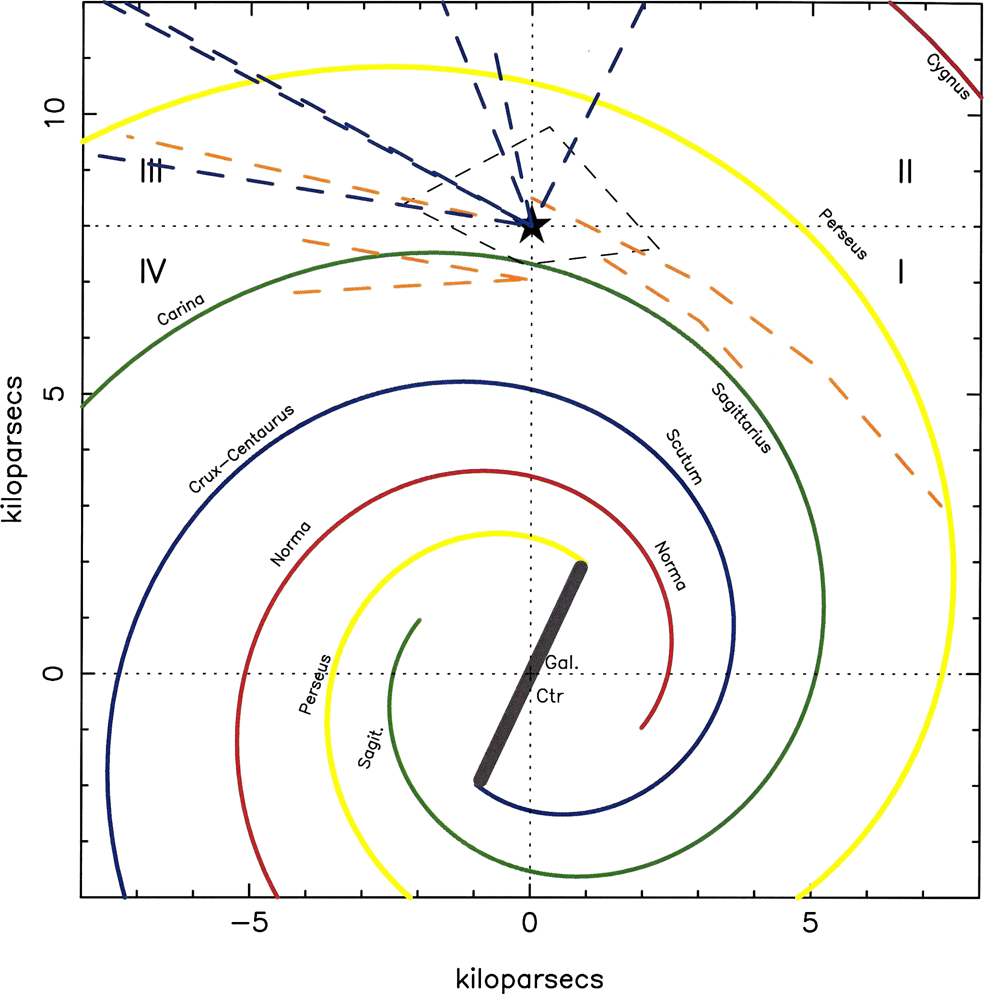 Meta-analysis from different tracers of the small Local Arm