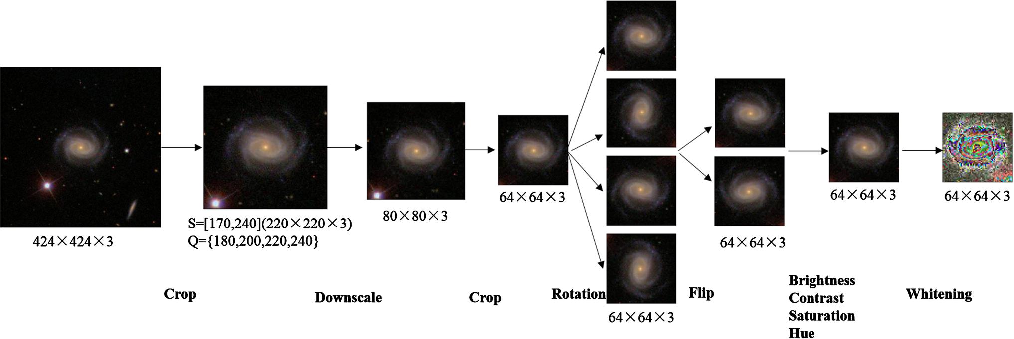 Galaxy morphology classification with deep convolutional
