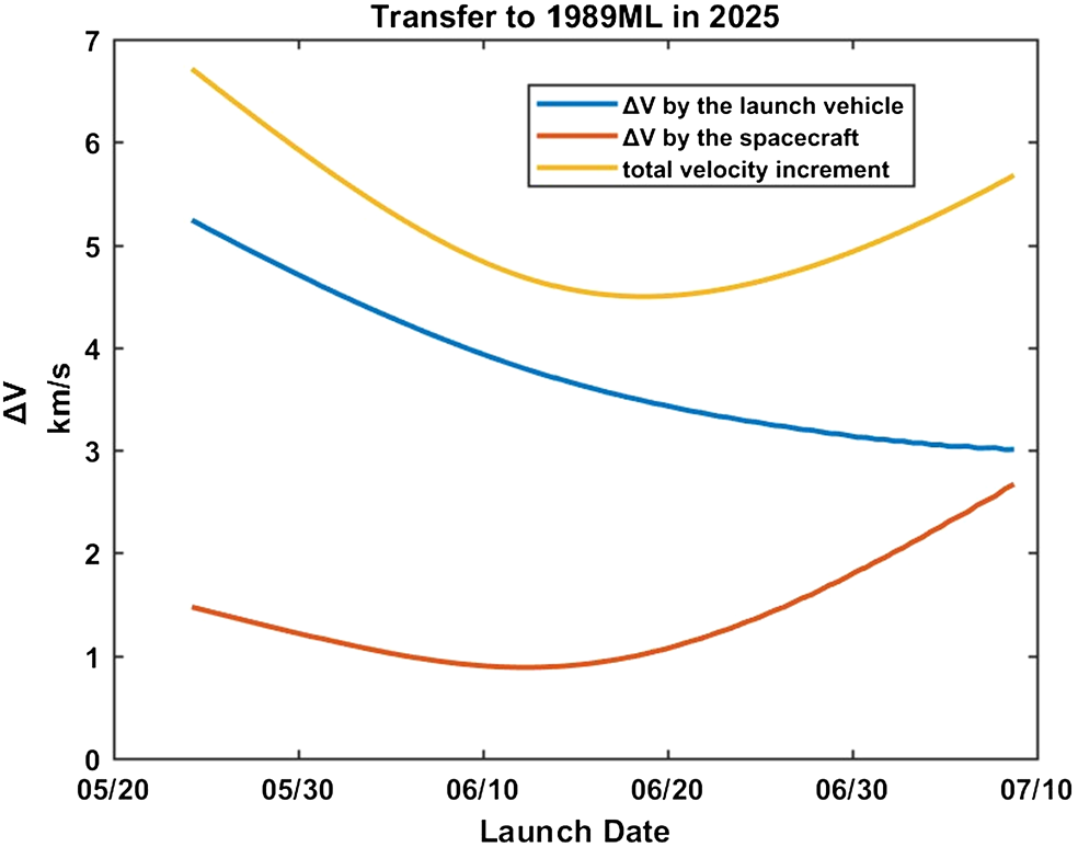 Dry mass optimization for the impulsive transfer trajectory