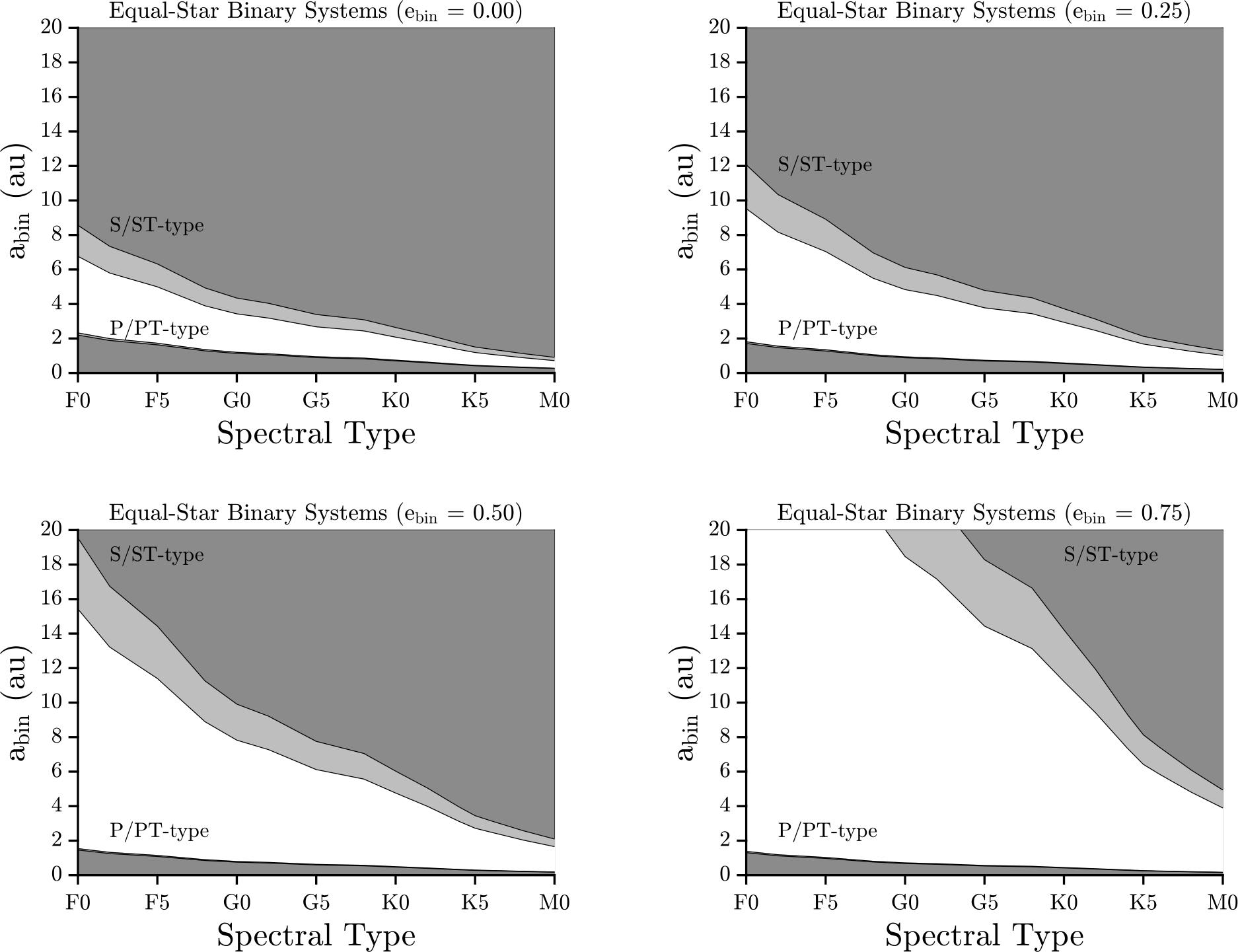 Dead Zones Of Classical Habitability In Stellar Binary Systems Springerlink