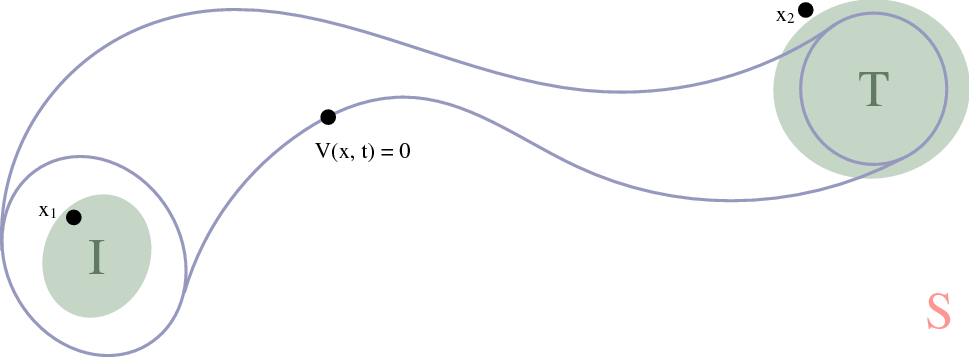 Learning control lyapunov functions from counterexamples and