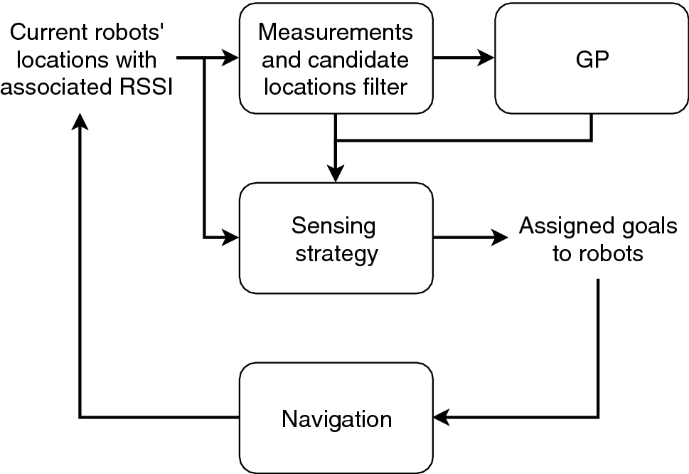 Multi-robot online sensing strategies for the construction of