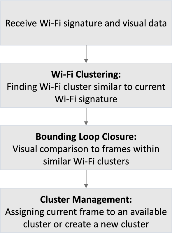 Augmenting visual SLAM with Wi-Fi sensing for indoor