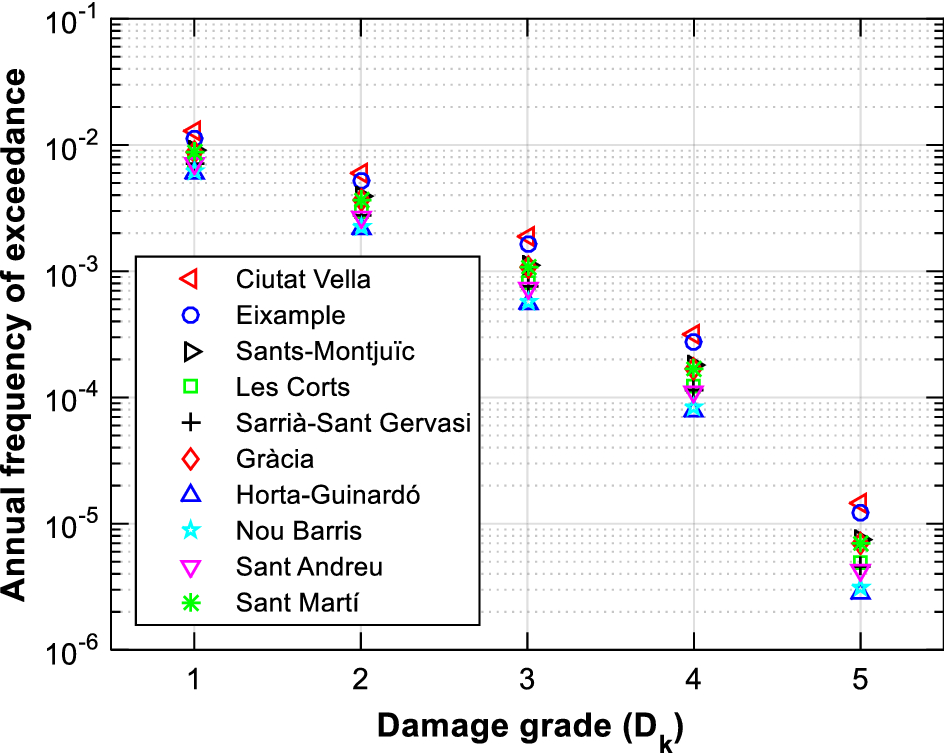 A probabilistic approach for seismic risk assessment based