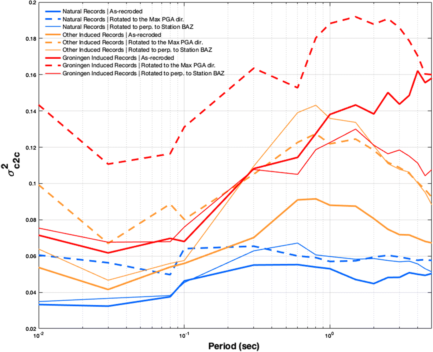 Comparison of polarity in Groningen data with that of other