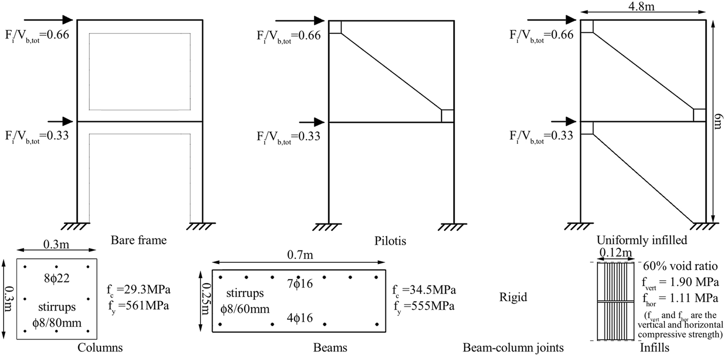 Non-linear analysis of RC masonry-infilled frames using the