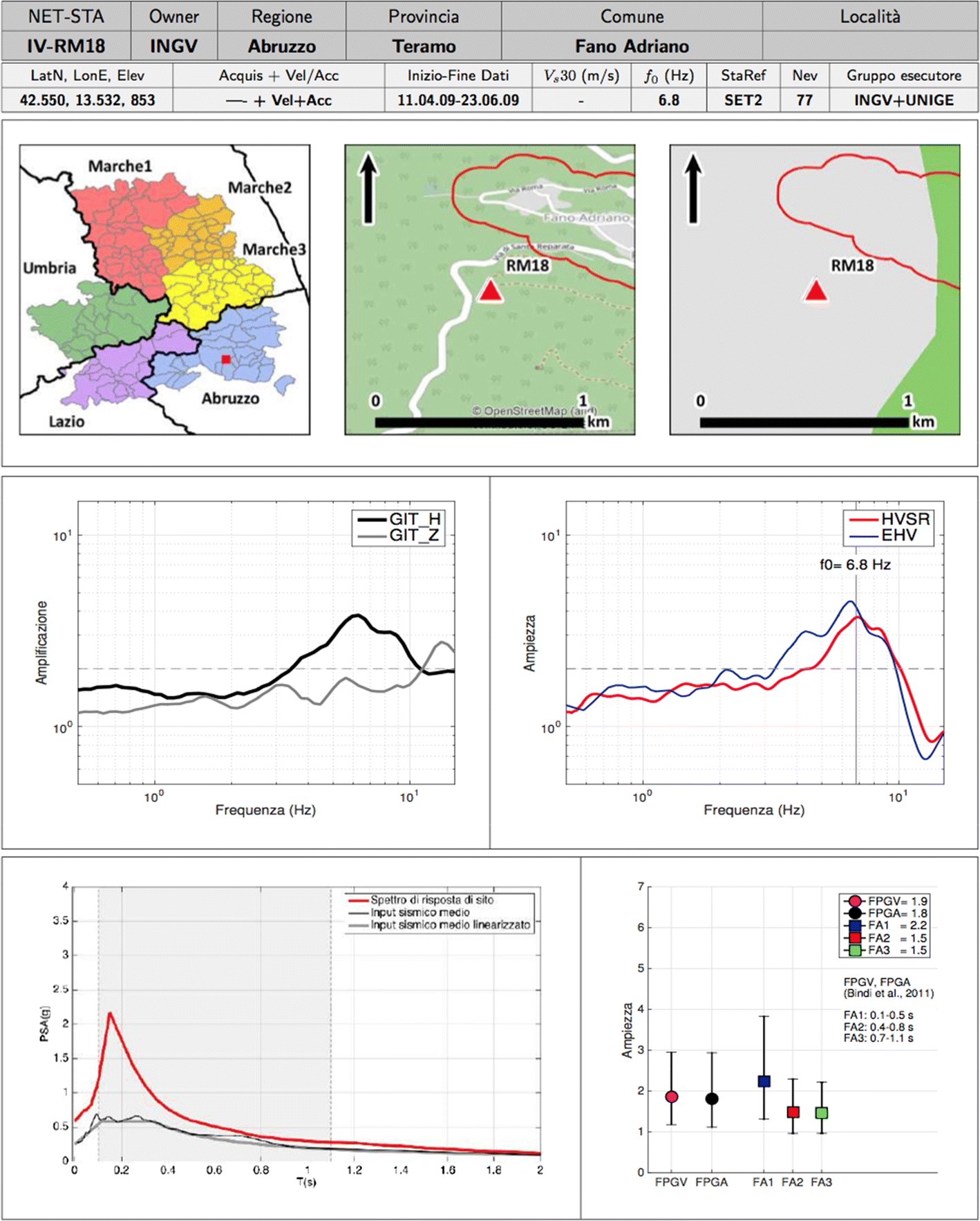 Seismological analyses of the seismic microzonation of 138