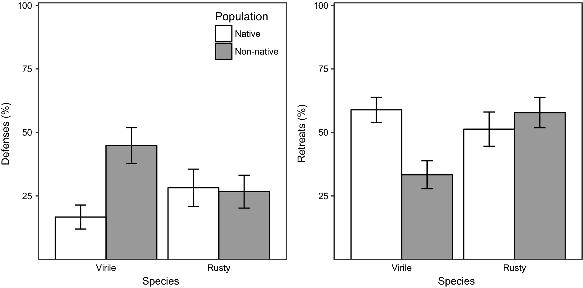 Biogeographic differences between native and non-native