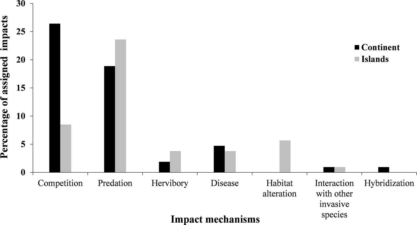 The role played by invasive species in interactions with
