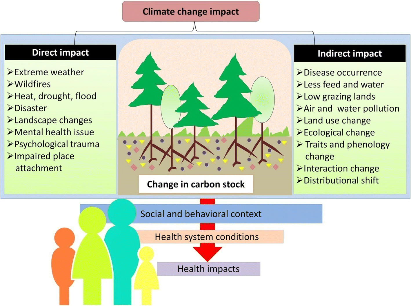 Soil microbiome: a key player for conservation of soil