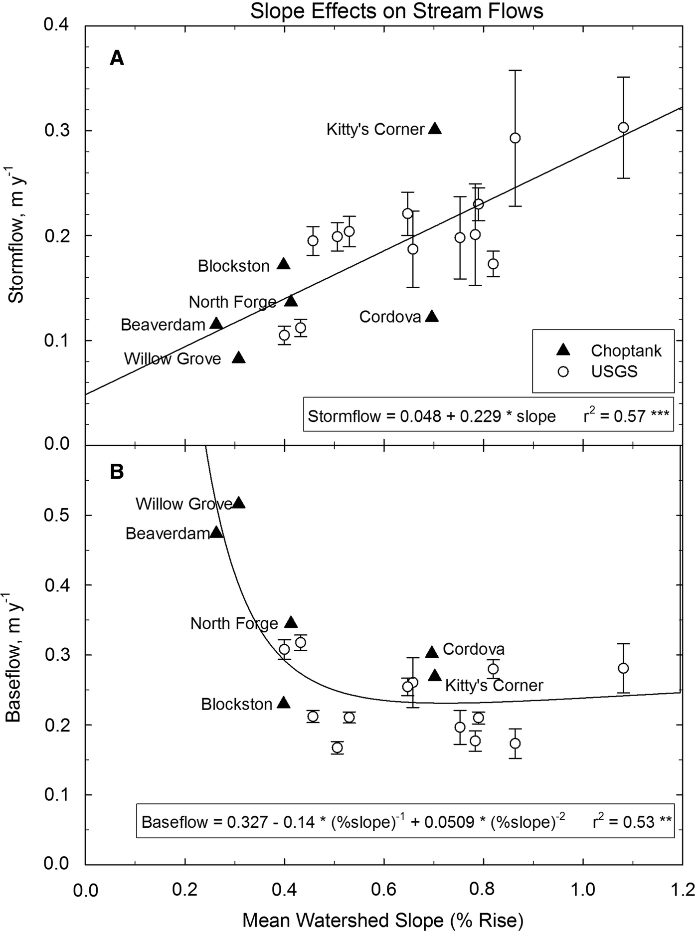 Biogeochemical storm response in agricultural watersheds of