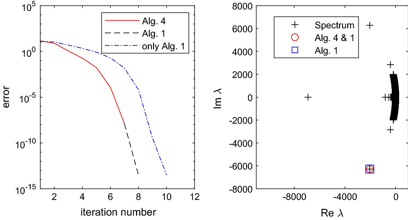 Optimal quotients for solving large eigenvalue problems