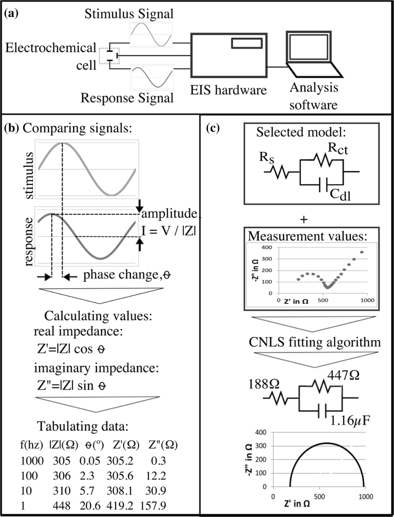 POISED-5, a portable on-board electrochemical impedance