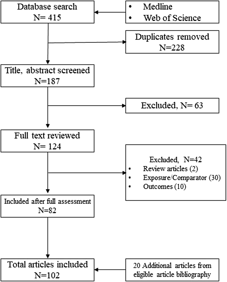 A review of the influence of mammographic density on breast cancer