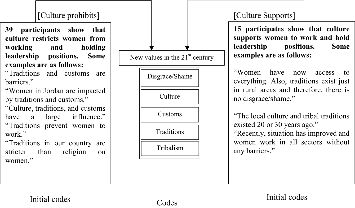 Implications of Religion, Culture, and Legislation for