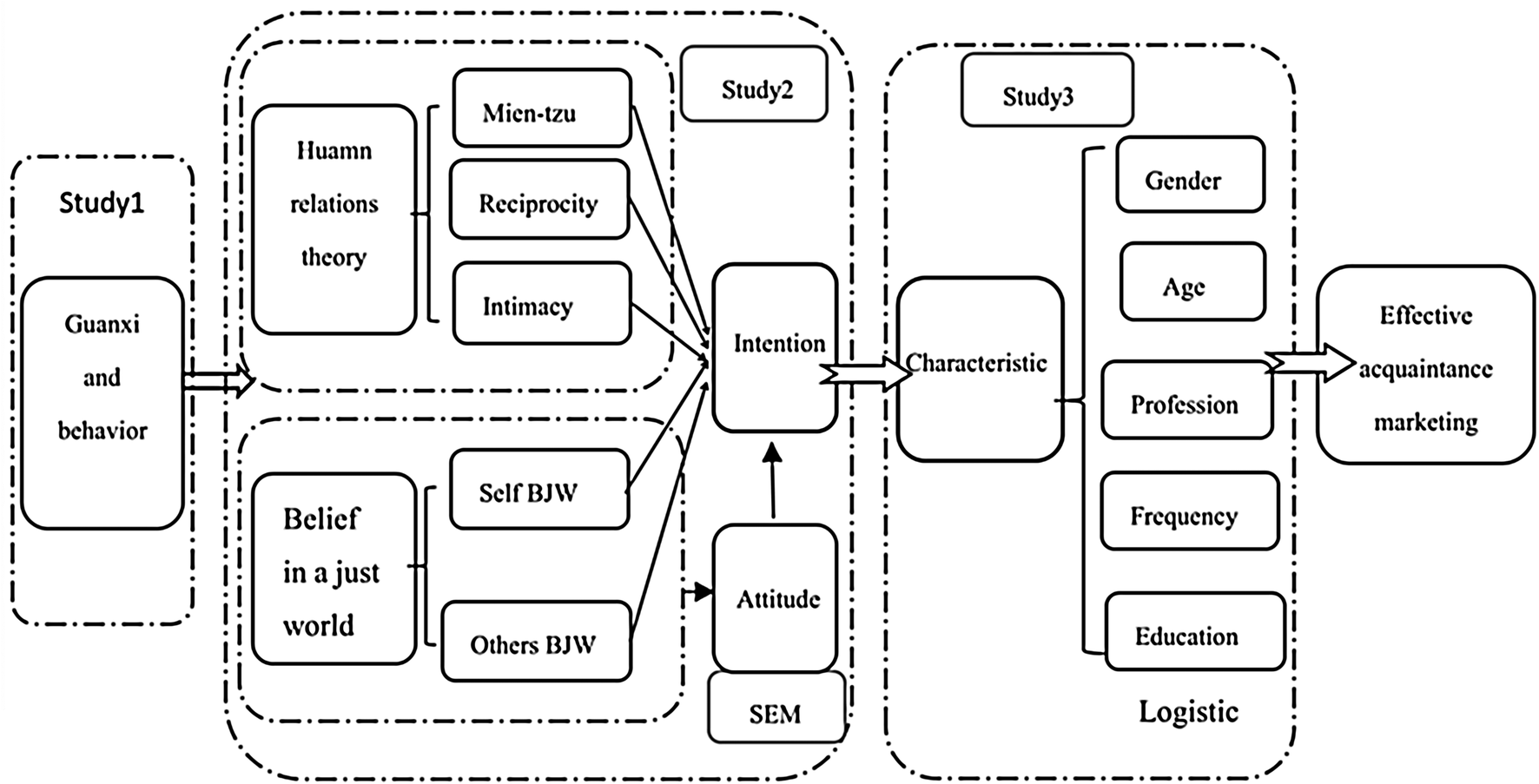 Guanxi or Justice? An Empirical Study of WeChat Voting   SpringerLink