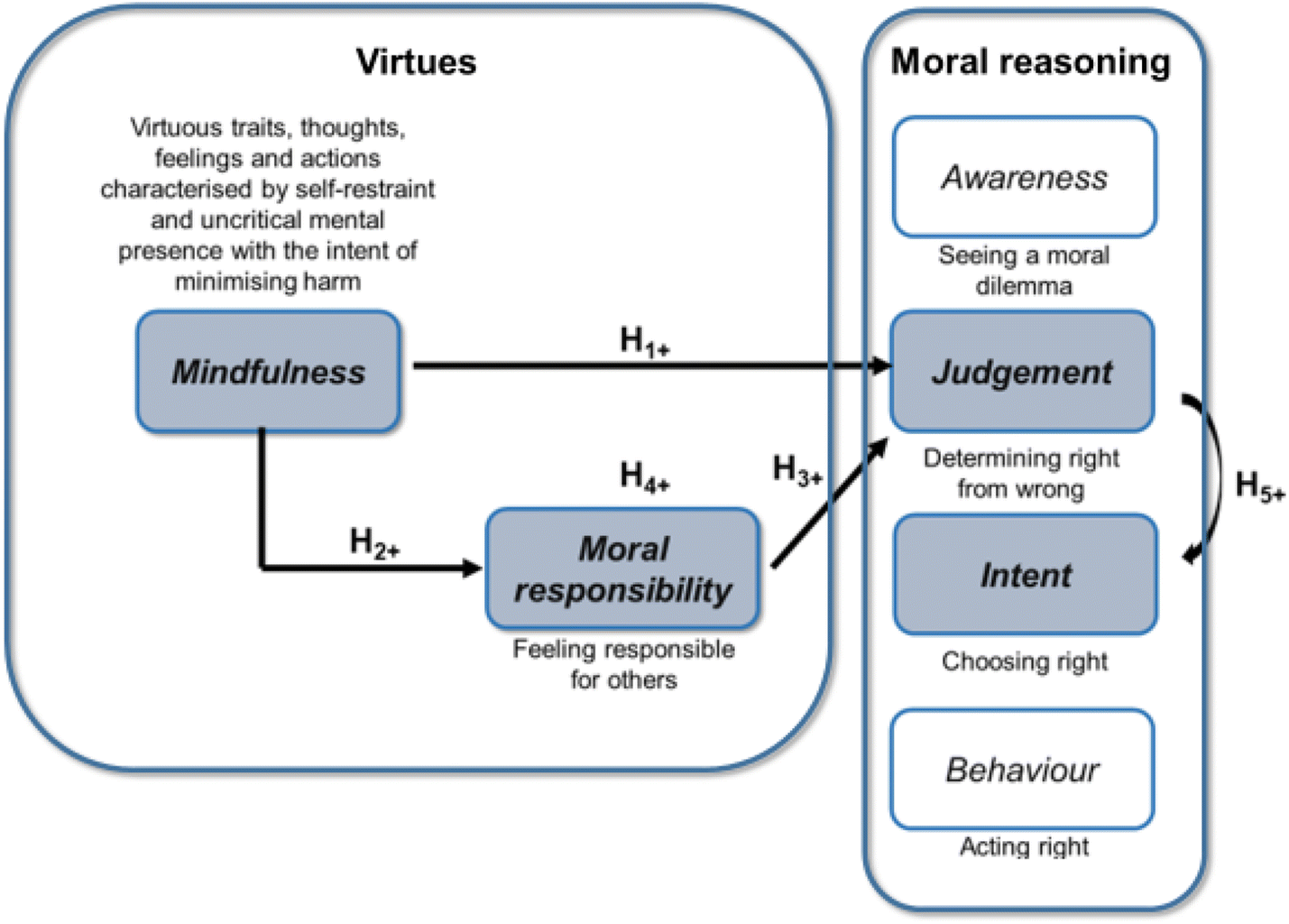 Mindfulness, Moral Reasoning and Responsibility: Towards