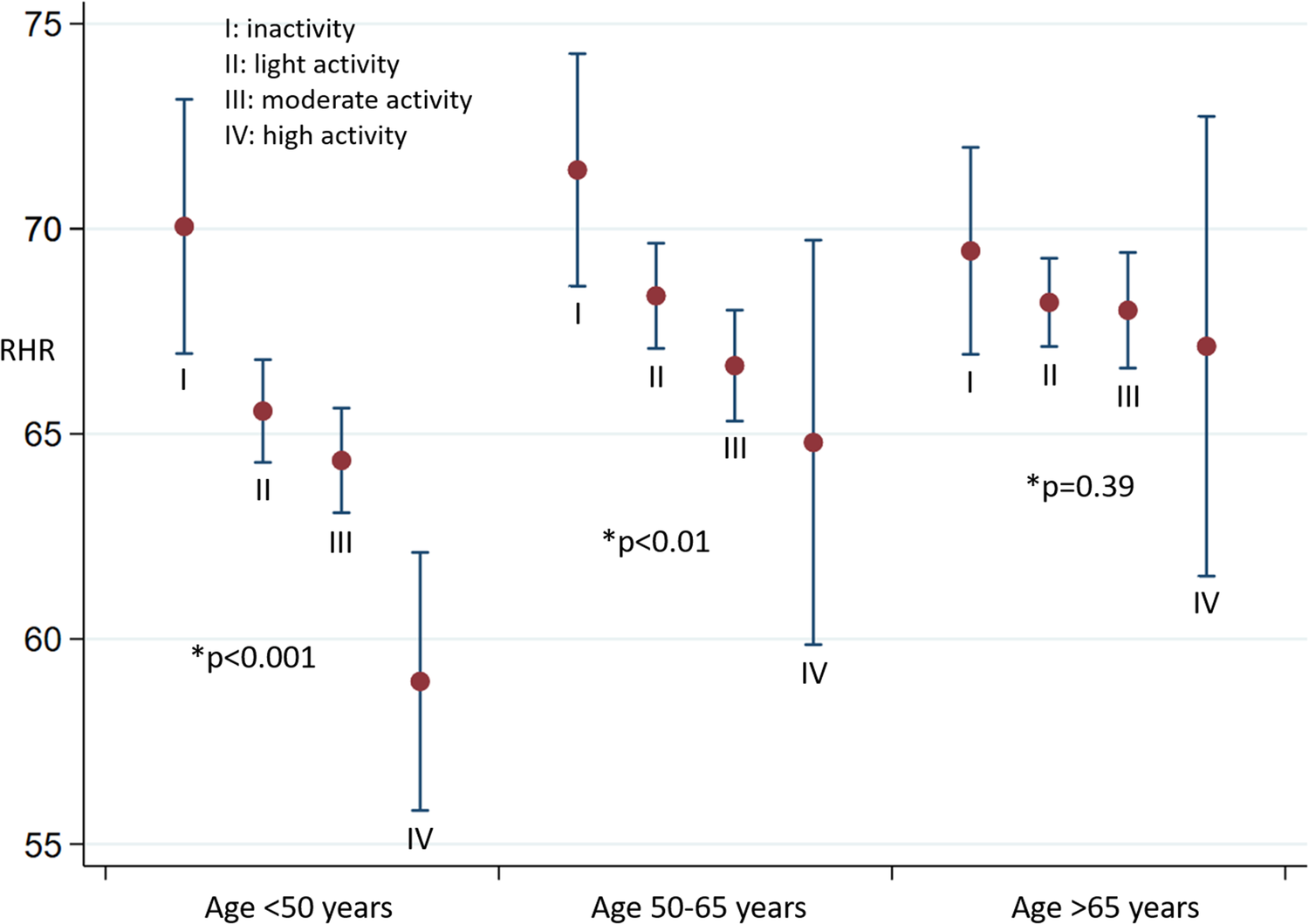 The association between physical activity and cardiac performance is