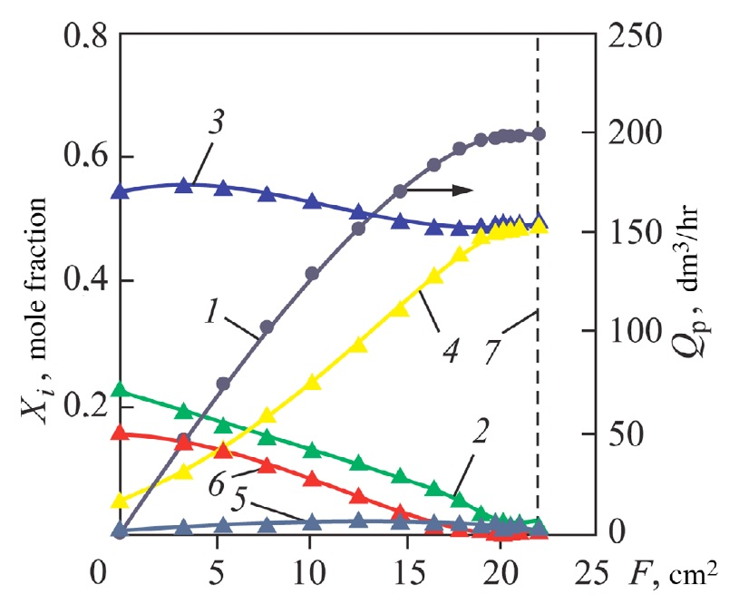 Analysis of the Efficiency of a Pd/Ag Membrane with a