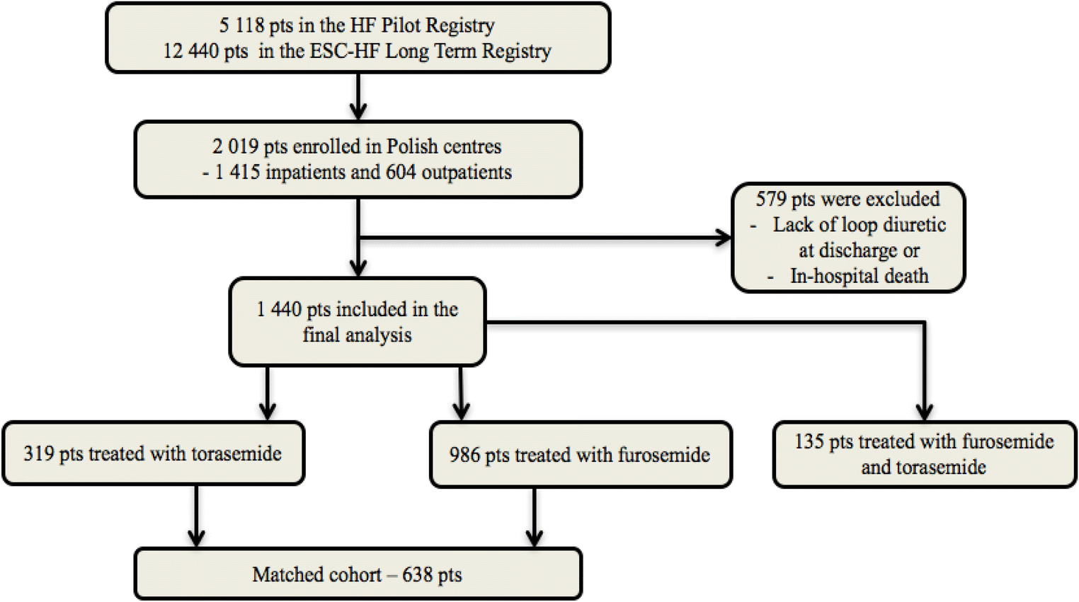 Comparative Analysis of Long-Term Outcomes of Torasemide and