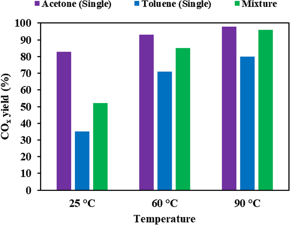 Low Temperature Catalytic Oxidation of Binary Mixture of