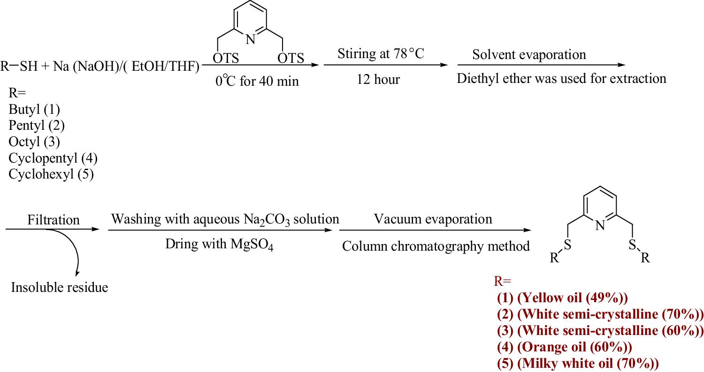 Switching From Ethylene Trimerization To Ethylene Polymerization By