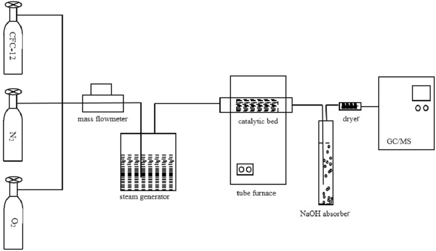 Catalytic Decomposition Of Dichlorodifluoromethane Cfc 12