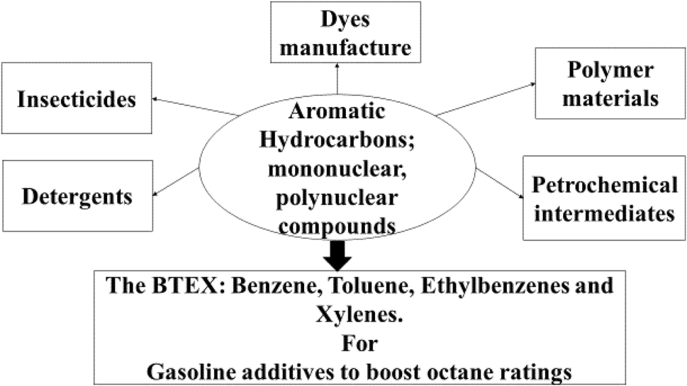 Advances in Catalyst Design for the Conversion of Methane to