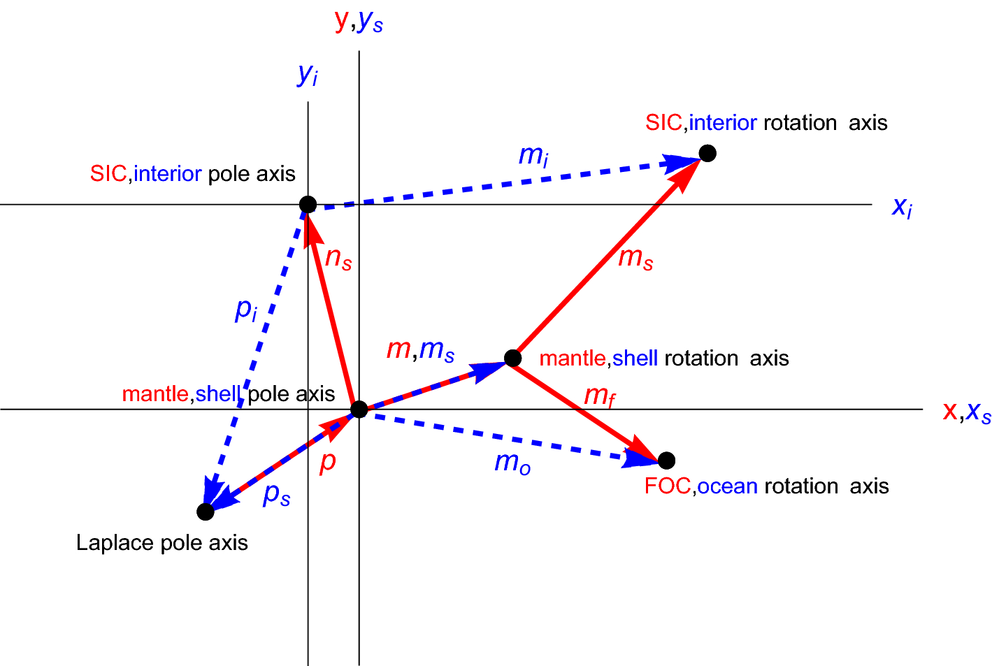 Coupling between the spin precession and polar motion of a