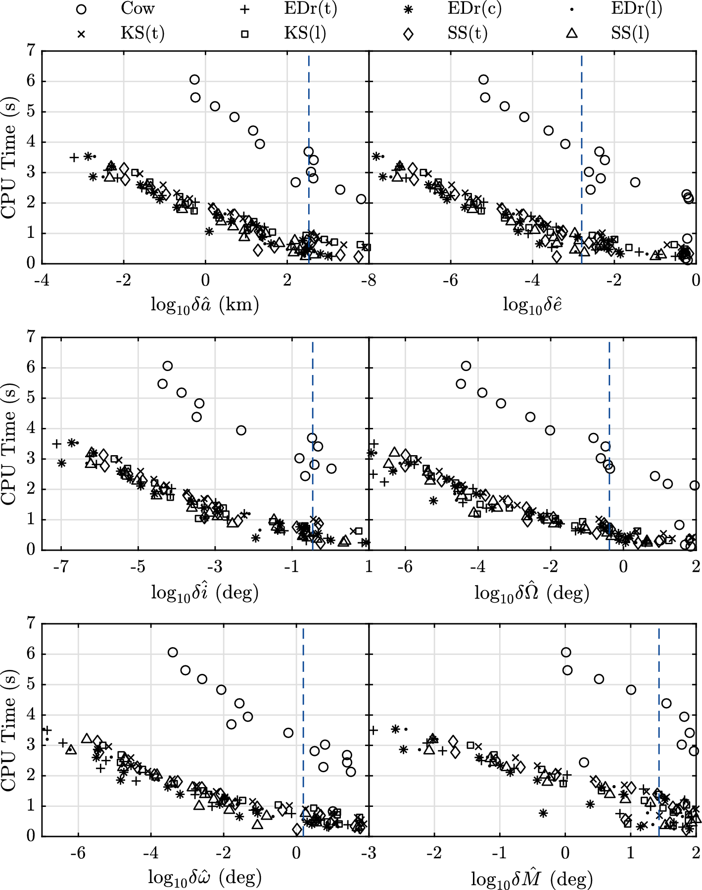 Non-averaged regularized formulations as an alternative to