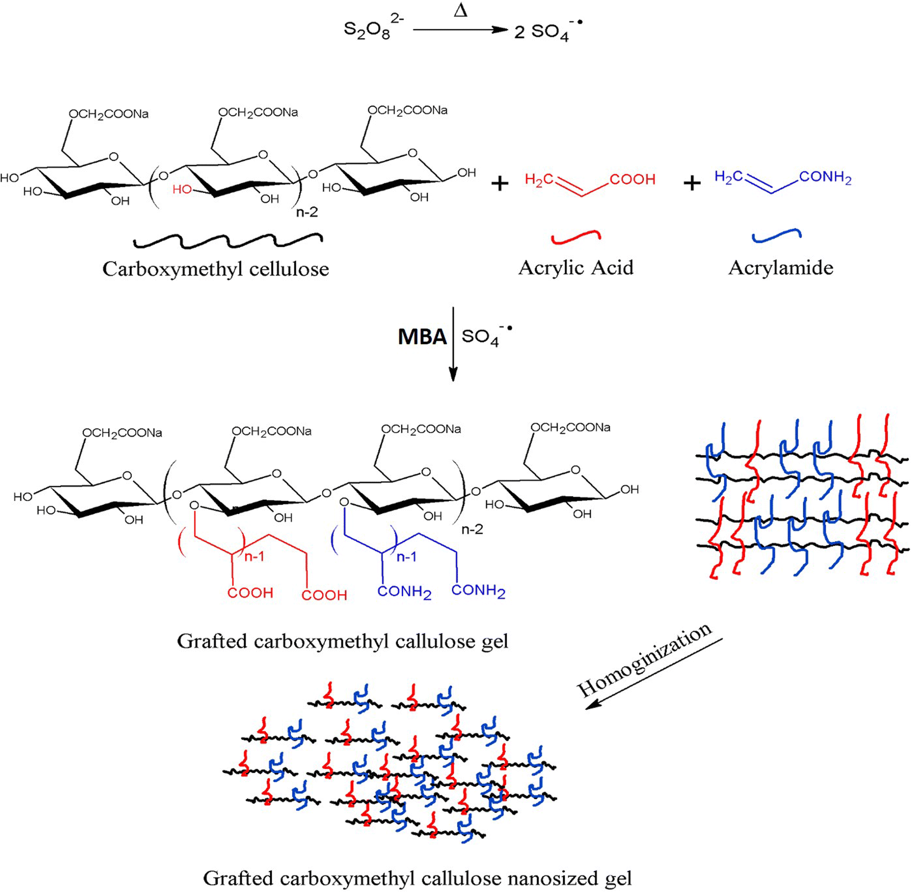 synthesis grade