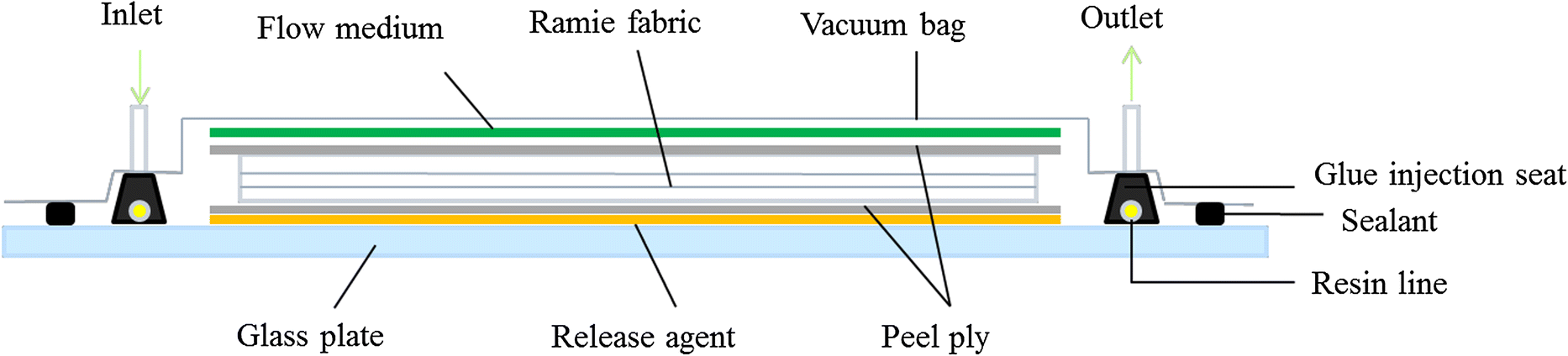 Surface modification of ramie fibers with silanized CNTs